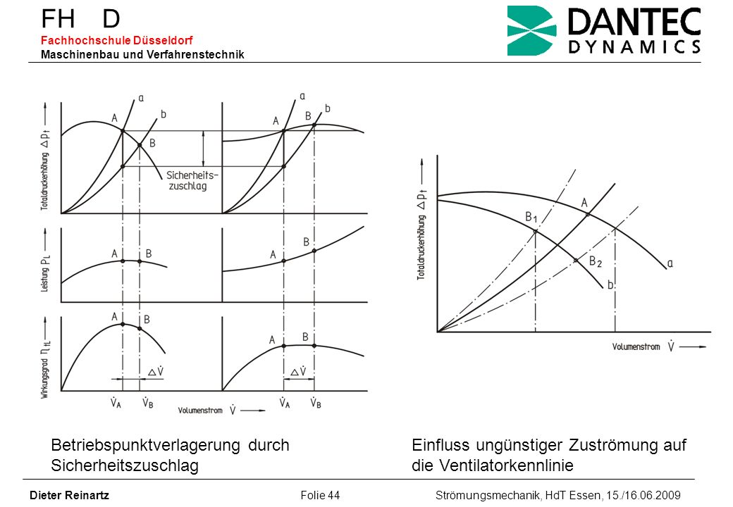 FH D Fachhochschule Düsseldorf Maschinenbau und Verfahrenstechnik Dieter Reinartz Folie 44 Strömungsmechanik, HdT Essen, 15./16.06.2009 Betriebspunktv