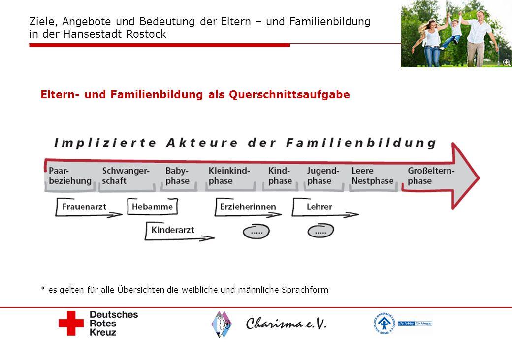 Eltern- und Familienbildung als Querschnittsaufgabe * es gelten für alle Übersichten die weibliche und männliche Sprachform Ziele, Angebote und Bedeut