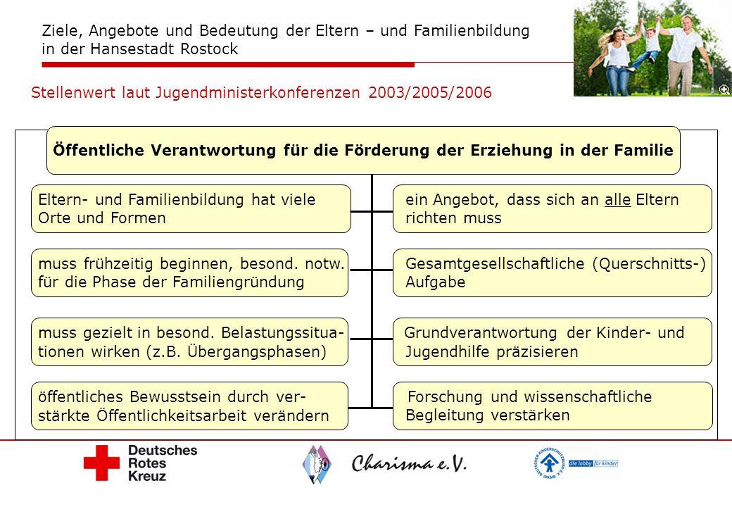 Auf der Grundlage des Beschlusses des JHA vom 29.06.2004 werden drei Träger der Eltern- und Familienbildung nach § 16 KJHG gefördert: DRK Familienbildungsstätte Rostock - staatlich anerkannte Einrichtung der Weiterbildung Ansprechpartner im Sozialraum Mitte Charisma e.V.