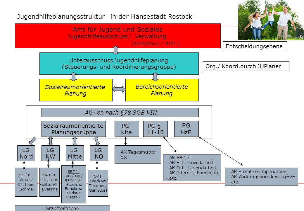 Jugendhilfeplanungsstruktur in der Hansestadt Rostock Amt für Jugend und Soziales Jugendhilfeausschuss / Verwaltung (Amtleitung / JHPL.) Entscheidungs