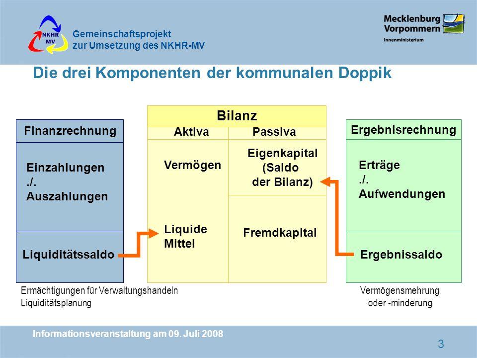Gemeinschaftsprojekt zur Umsetzung des NKHR-MV Informationsveranstaltung am 09. Juli 2008 3 Finanzrechnung Bilanz Einzahlungen./. Auszahlungen Liquidi