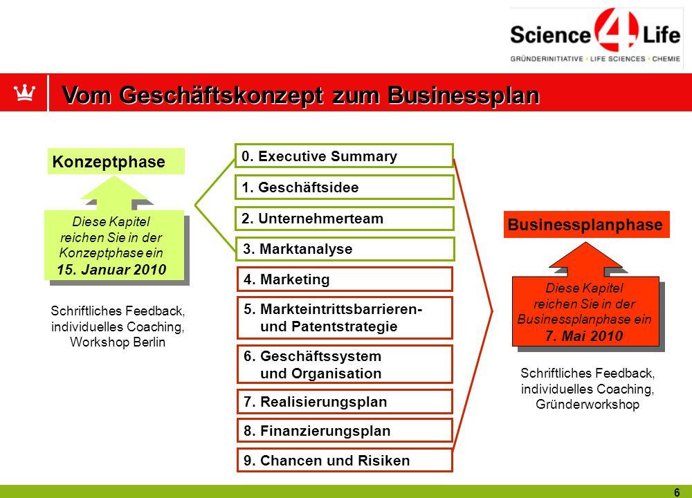 5 Punkt 1 Punkt 2 Punkt 3 Punkt 4 Die Zusammenfassung Die Idee Das Team Der Markt 5 – 7 Seiten Schrittweise von der Idee über den Businessplan zum eig