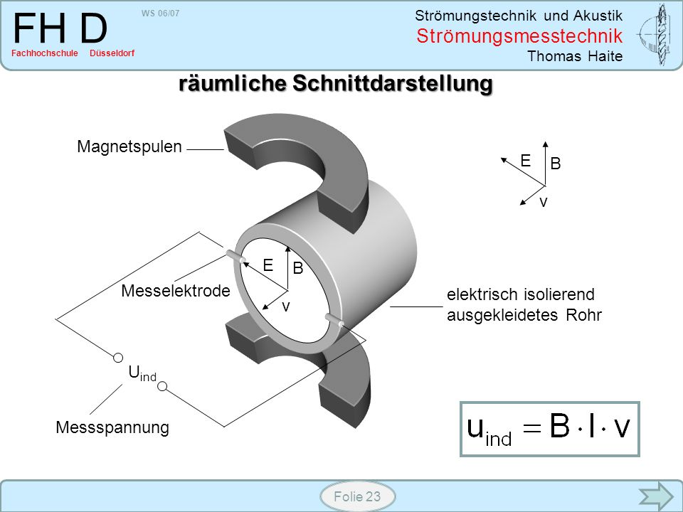 WS 06/07 Strömungstechnik und Akustik Strömungsmesstechnik Thomas Haite FH D Fachhochschule Düsseldorf Folie 23 elektrisch isolierend ausgekleidetes R