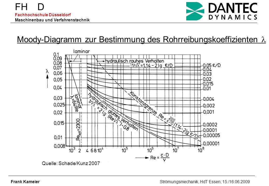 FH D Fachhochschule Düsseldorf Maschinenbau und Verfahrenstechnik Frank Kameier Strömungsmechanik, HdT Essen, 15./16.06.2009 Quelle: Schade/Kunz 2007