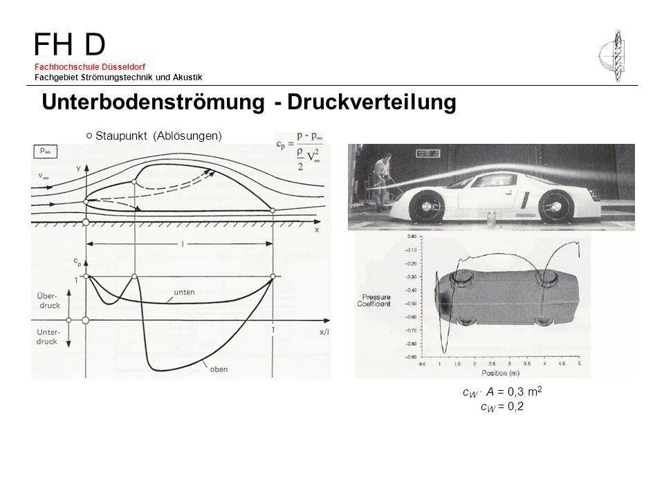 FH D Fachhochschule Düsseldorf Fachgebiet Strömungstechnik und Akustik Unterbodenströmung - Druckverteilung Staupunkt (Ablösungen) c W A = 0,3 m 2 c W