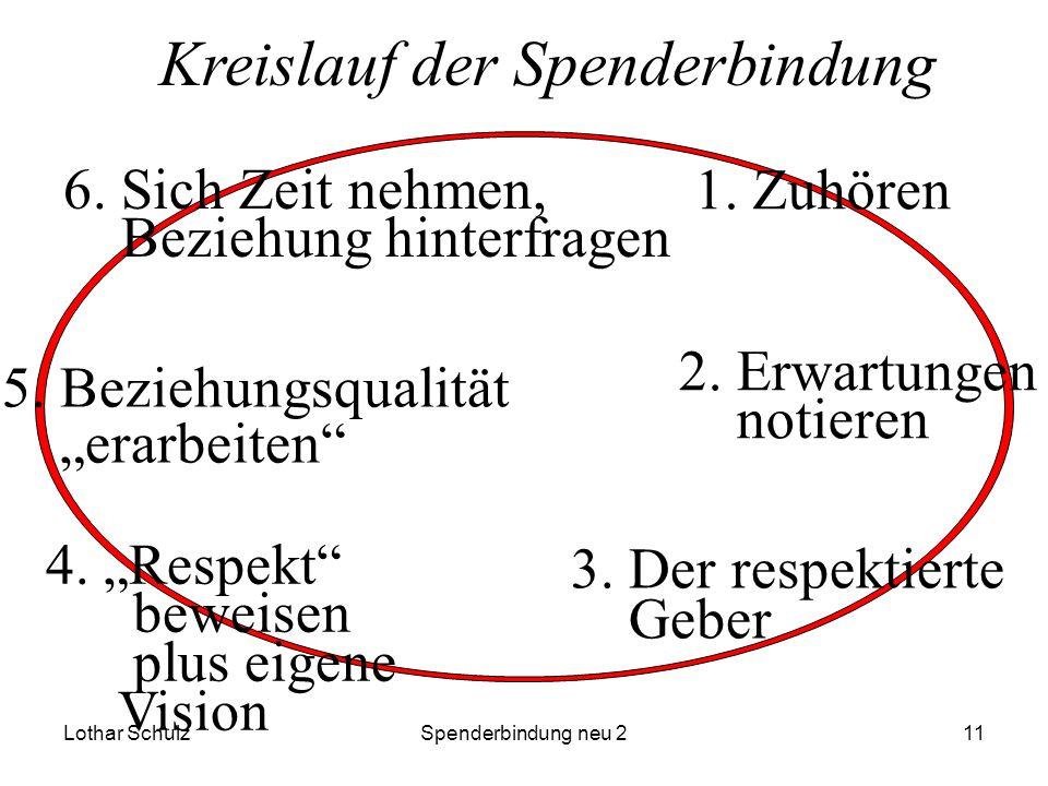 Lothar SchulzSpenderbindung neu 211 1. Zuhören 2. Erwartungen notieren 3. Der respektierte Geber 4. Respekt beweisen plus eigene Vision 5. Beziehungsq