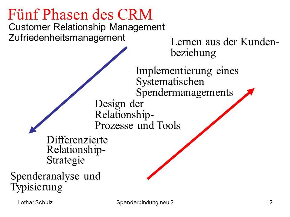 Lothar SchulzSpenderbindung neu 212 Fünf Phasen des CRM Spenderanalyse und Typisierung Differenzierte Relationship- Strategie Design der Relationship-