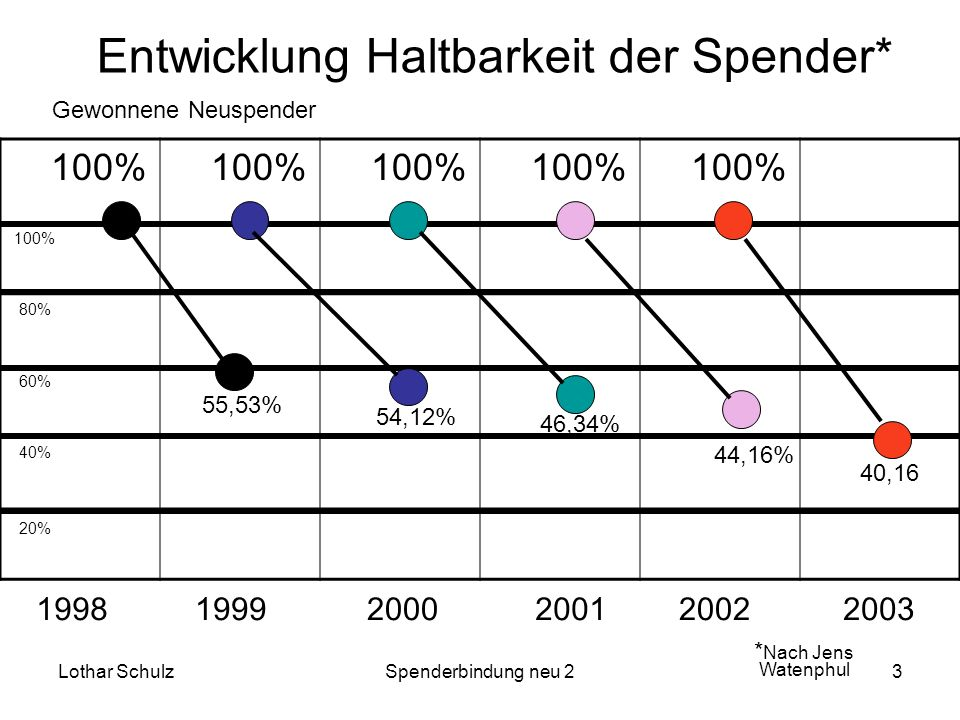 Lothar SchulzSpenderbindung neu 23 100% 80% 60% 40% 20% 55,53% 54,12% 46,34% 44,16% 40,16 Entwicklung Haltbarkeit der Spender* * Nach Jens Watenphul G