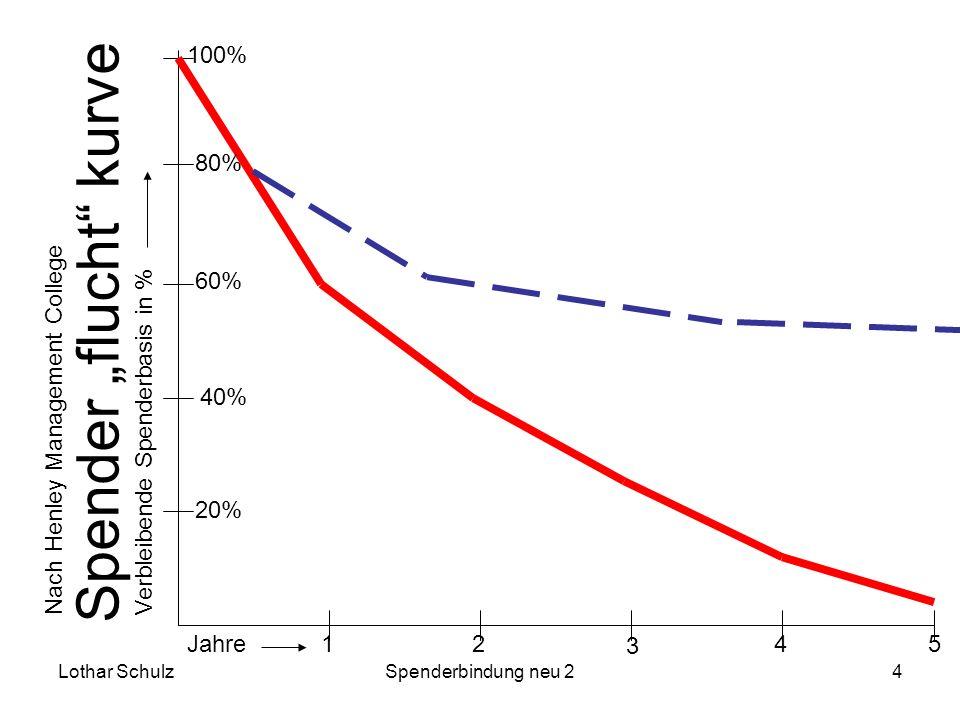 Lothar SchulzSpenderbindung neu 24 Spender flucht kurve 12 3 4 5 20% 40% 60% 80% 100% Nach Henley Management CollegeJahreVerbleibende Spenderbasis in