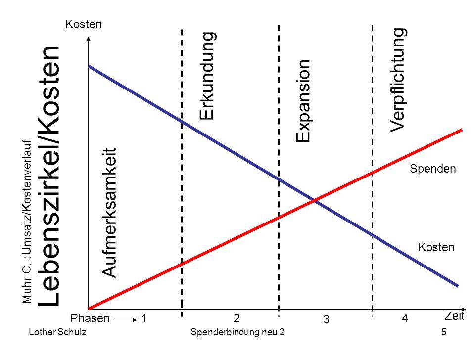 Lothar SchulzSpenderbindung neu 25 Lebenszirkel/Kosten 12 3 4Muhr C. :Umsatz/KostenverlaufPhasen Spenden Kosten Aufmerksamkeit Erkundung Zeit Expansio