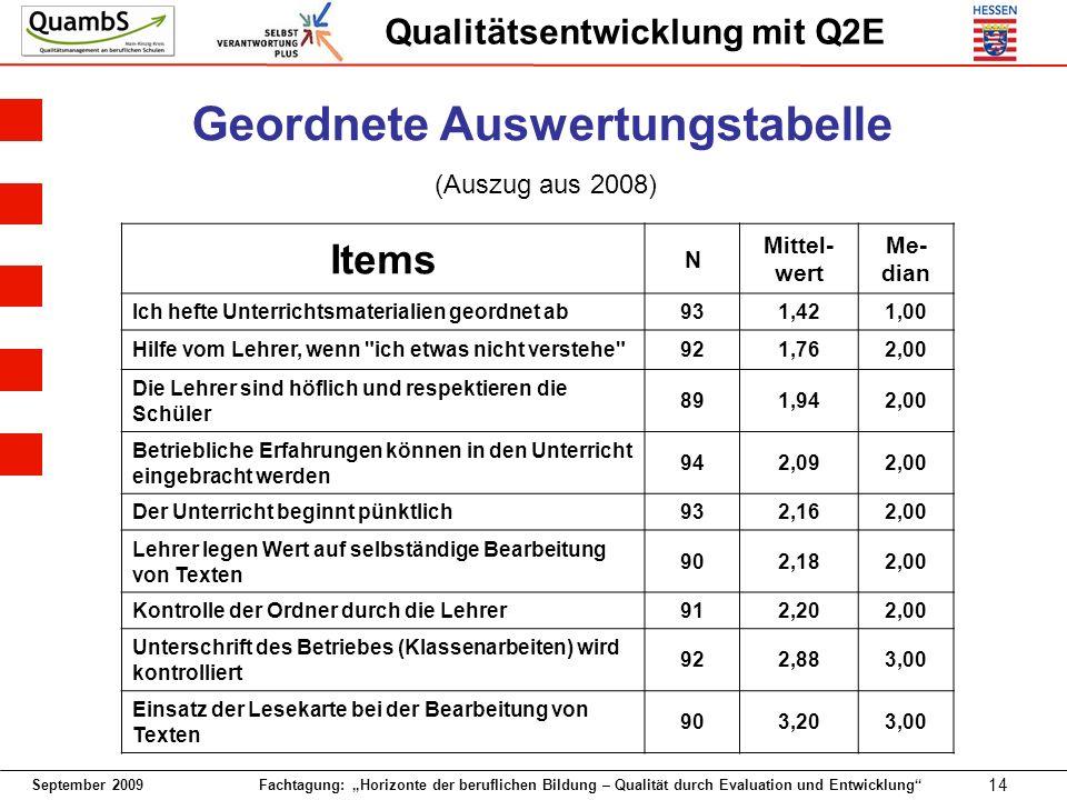 September 2009 Fachtagung: Horizonte der beruflichen Bildung – Qualität durch Evaluation und Entwicklung 14 Qualitätsentwicklung mit Q2E Items N Mitte