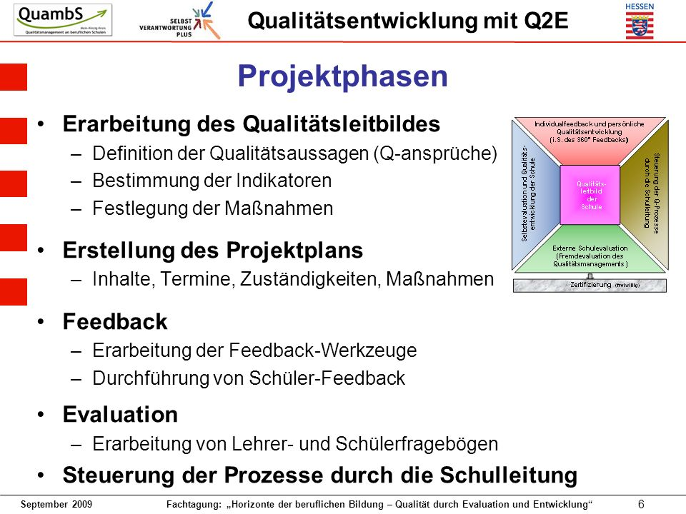 September 2009 Fachtagung: Horizonte der beruflichen Bildung – Qualität durch Evaluation und Entwicklung 6 Qualitätsentwicklung mit Q2E Projektphasen Erarbeitung des Qualitätsleitbildes –Definition der Qualitätsaussagen (Q-ansprüche) –Bestimmung der Indikatoren –Festlegung der Maßnahmen Erstellung des Projektplans –Inhalte, Termine, Zuständigkeiten, Maßnahmen Feedback –Erarbeitung der Feedback-Werkzeuge –Durchführung von Schüler-Feedback Evaluation –Erarbeitung von Lehrer- und Schülerfragebögen Steuerung der Prozesse durch die Schulleitung
