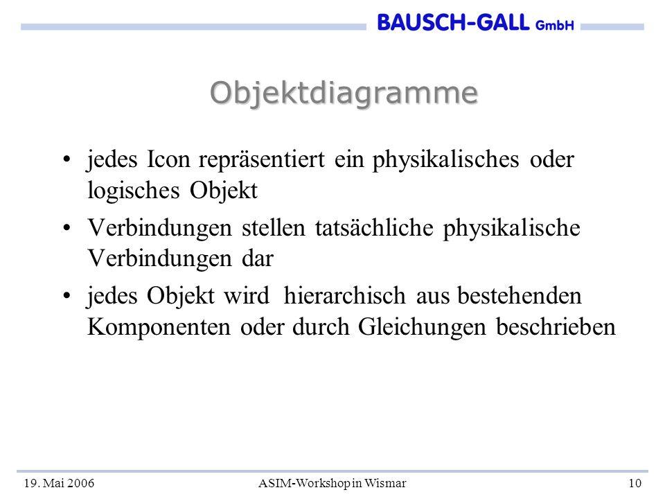 19. Mai 2006ASIM-Workshop in Wismar10 Objektdiagramme jedes Icon repräsentiert ein physikalisches oder logisches Objekt Verbindungen stellen tatsächli