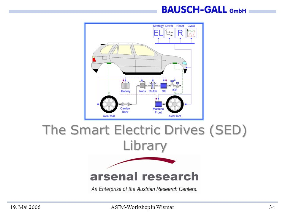 19. Mai 2006ASIM-Workshop in Wismar34 The Smart Electric Drives (SED) Library