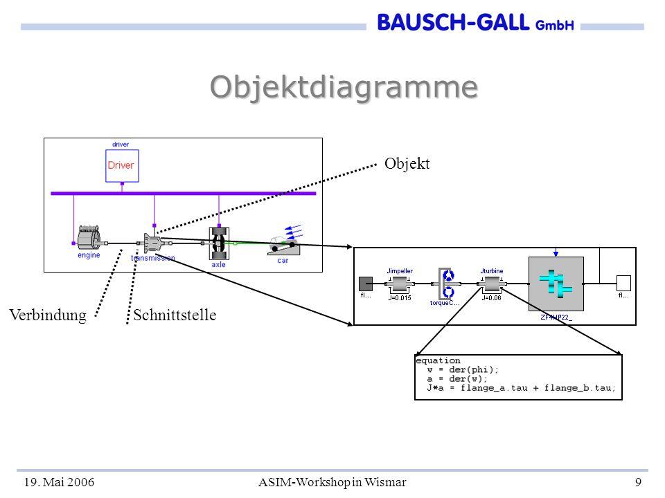 19. Mai 2006ASIM-Workshop in Wismar9 Objektdiagramme Objekt Verbindung Schnittstelle