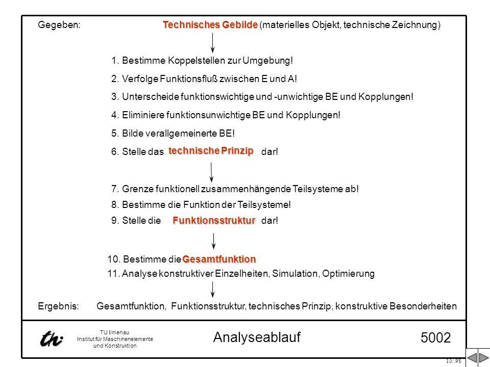 10/.98 TU Ilmenau Institut für Maschinenelemente und Konstruktion Analyseablauf 5002 7. Grenze funktionell zusammenhängende Teilsysteme ab! 8. Bestimm