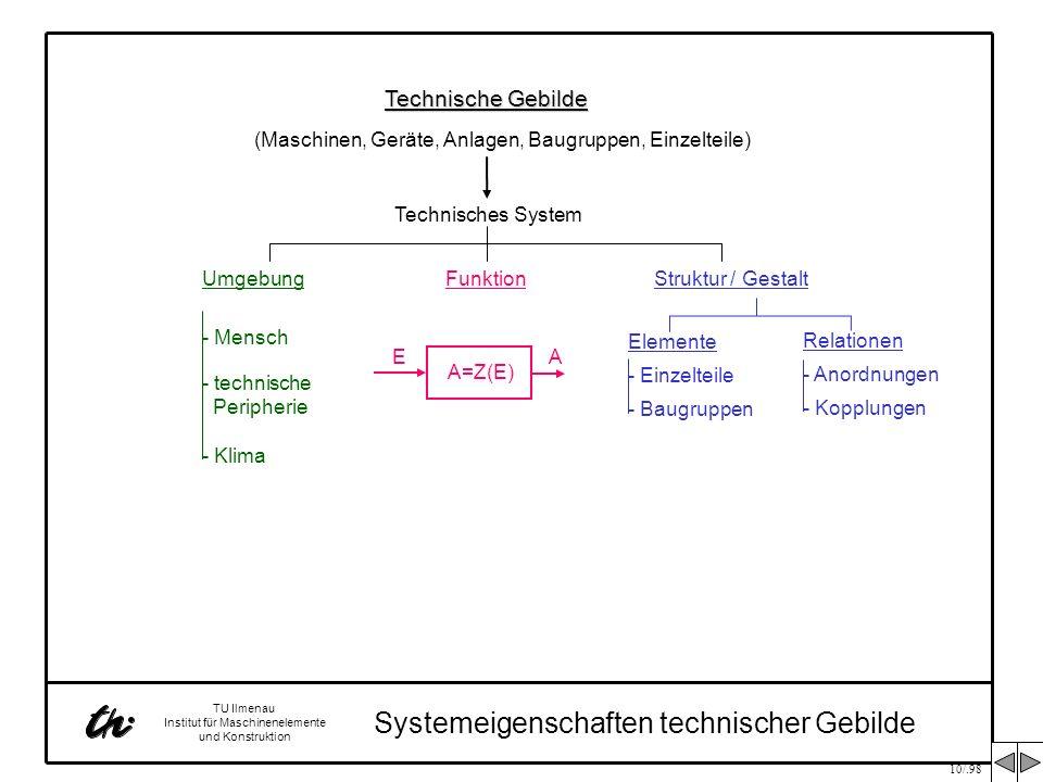 10/.98 TU Ilmenau Institut für Maschinenelemente und Konstruktion Systemeigenschaften technischer Gebilde A=Z(E) EA Relationen - Anordnungen - Kopplun