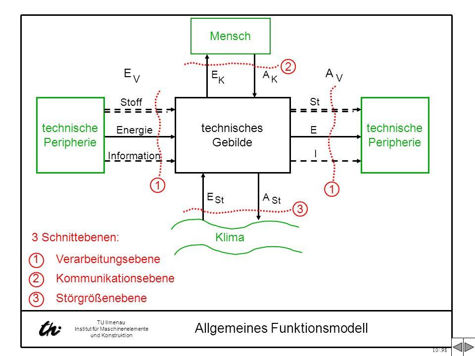 10/.98 TU Ilmenau Institut für Maschinenelemente und Konstruktion technisches Gebilde Allgemeines Funktionsmodell Mensch EA K K Klima E A St technisch