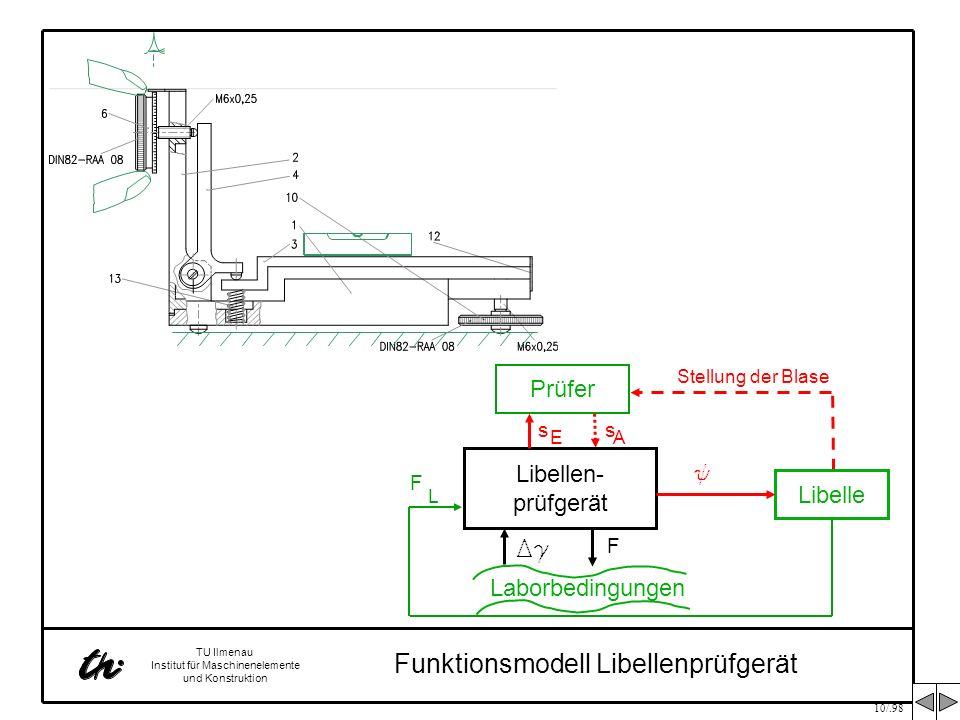 10/.98 TU Ilmenau Institut für Maschinenelemente und Konstruktion Libellen- prüfgerät Prüfer s s E A Laborbedingungen Dg F Libelle y Stellung der Blas