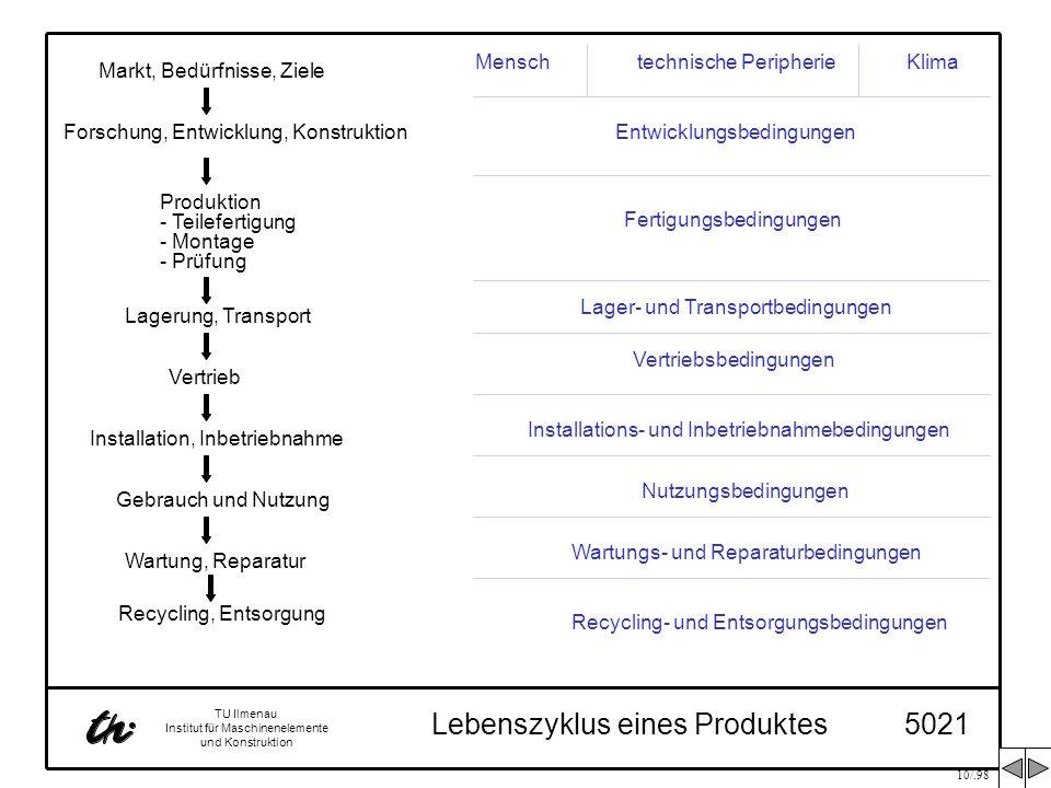 10/.98 TU Ilmenau Institut für Maschinenelemente und Konstruktion Lebenszyklus eines Produktes5021 Markt, Bedürfnisse, Ziele Forschung, Entwicklung, K