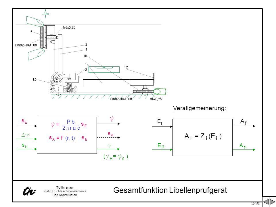 10/.98 TU Ilmenau Institut für Maschinenelemente und Konstruktion s A = f(r, t) s E = s E y s A P b 2 p r a c y s E Dg g ( g = y ) 0 H Gesamtfunktion