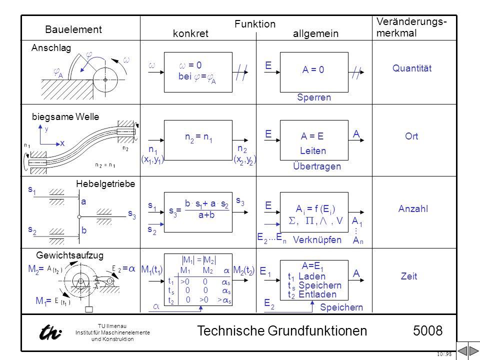 10/.98 TU Ilmenau Institut für Maschinenelemente und Konstruktion Technische Grundfunktionen5008 Bauelement Funktion Veränderungs- merkmal konkretallg