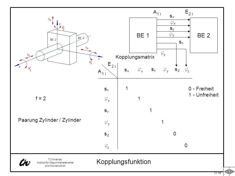 10/.98 TU Ilmenau Institut für Maschinenelemente und Konstruktion Kopplungsfunktion BE 1BE 2 f x s x s y f y A 1 i E 2 i f z s z f x s x s y s z f y f