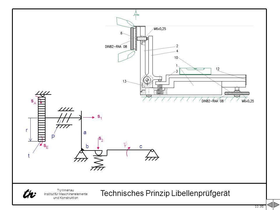 10/.98 TU Ilmenau Institut für Maschinenelemente und Konstruktion Funktionstruktur Libellenprüfgerät s 1 = P 2 p r s E s E Schraubengetriebe s 1 s 2 s 1 = b a c 1 = y s 2 y KipptischWinkelhebel s 2 s A = f (r,t) s E Skala s A c s 2 s 1 P t r A s y a b E s