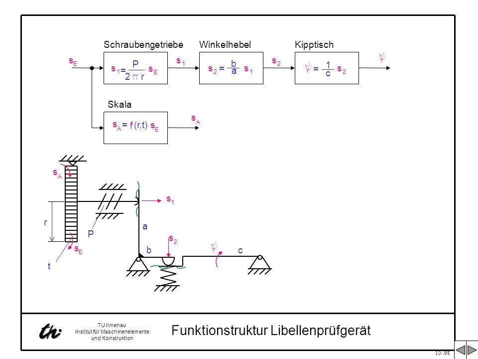 10/.98 TU Ilmenau Institut für Maschinenelemente und Konstruktion Funktionstruktur Libellenprüfgerät s 1 = P 2 p r s E s E Schraubengetriebe s 1 s 2 s