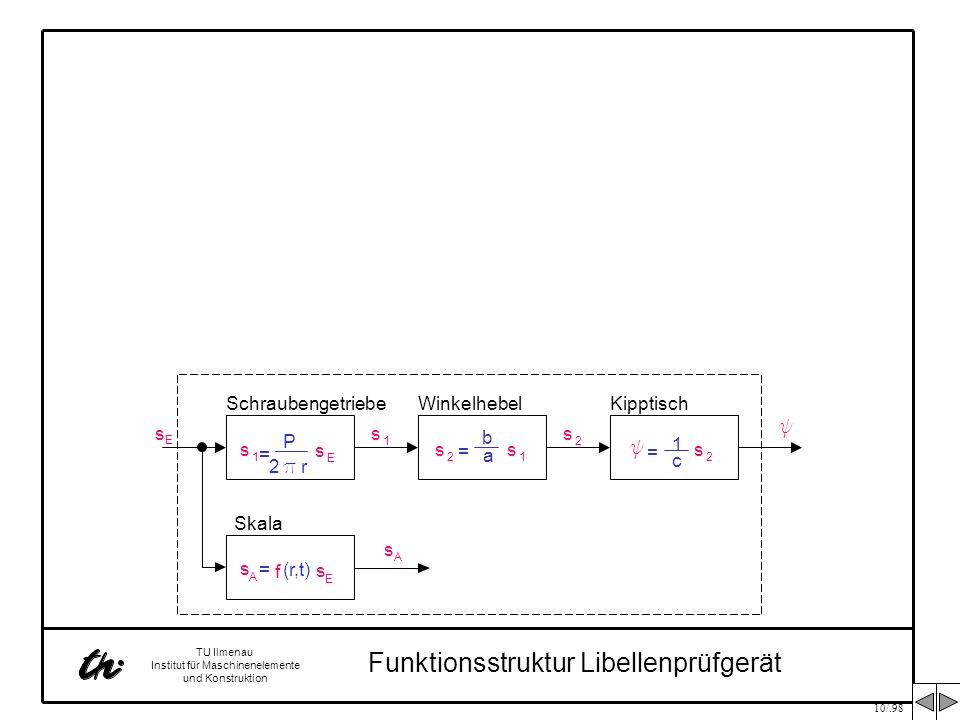 10/.98 TU Ilmenau Institut für Maschinenelemente und Konstruktion s 1 = P 2 p r s E s E Schraubengetriebe s 1 c 1 = y s 2 y KipptischWinkelhebel s 2 s A = f (r,t) s E Skala s A Gesamtfunktion Libellenprüfgerät = s E y s A P b 2 p r a c y s E s A = f(r, t) s E s 2 s 1 = b a