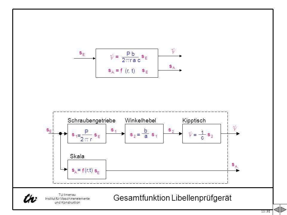 10/.98 TU Ilmenau Institut für Maschinenelemente und Konstruktion s 1 = P 2 p r s E s E Schraubengetriebe s 1 c 1 = y s 2 y KipptischWinkelhebel s 2 s
