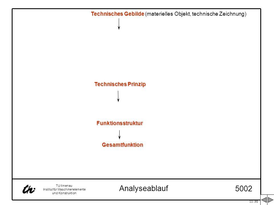 10/.98 TU Ilmenau Institut für Maschinenelemente und Konstruktion Analyseablauf 5002 Technisches Prinzip Funktionsstruktur Gesamtfunktion Technisches