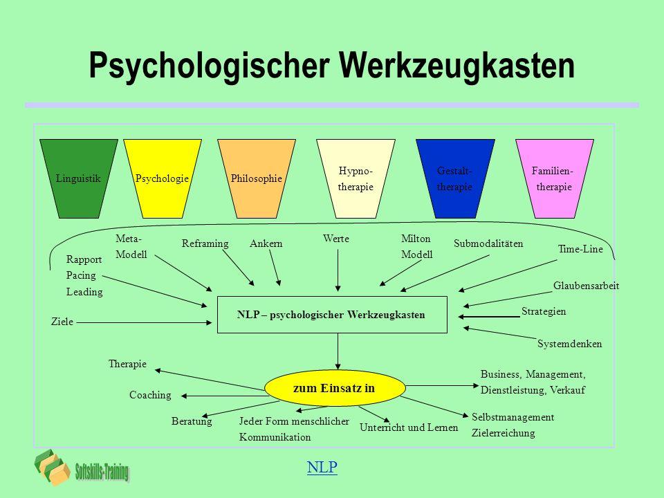 NLP Psychologischer Werkzeugkasten PsychologieLinguistikPhilosophie Hypno- therapie Gestalt- therapie Familien- therapie NLP – psychologischer Werkzeu
