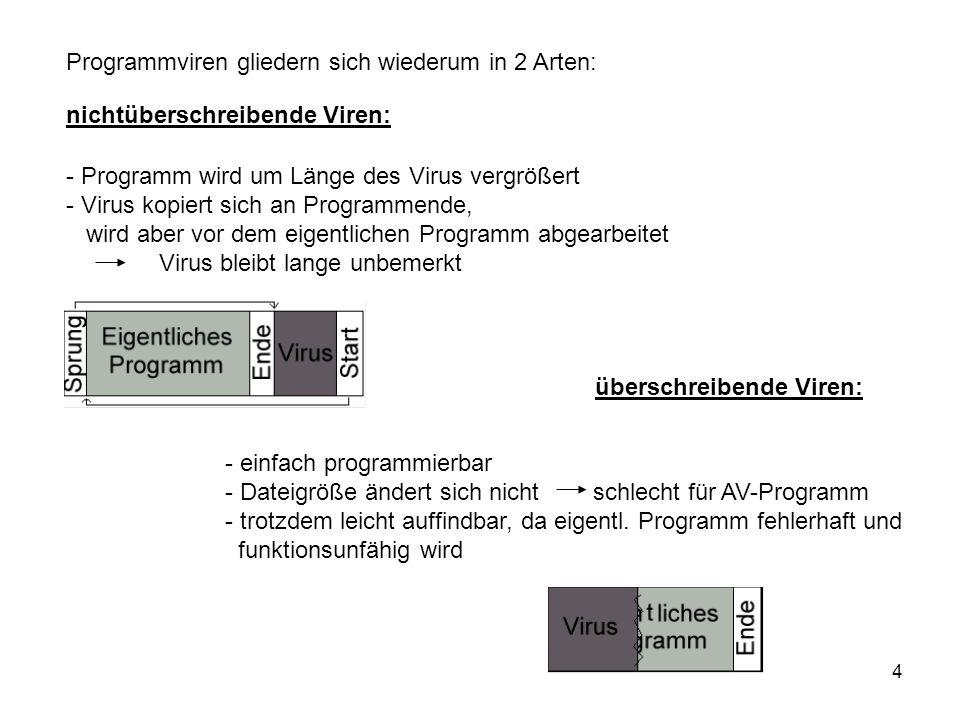 4 nichtüberschreibende Viren: - Programm wird um Länge des Virus vergrößert - Virus kopiert sich an Programmende, wird aber vor dem eigentlichen Progr