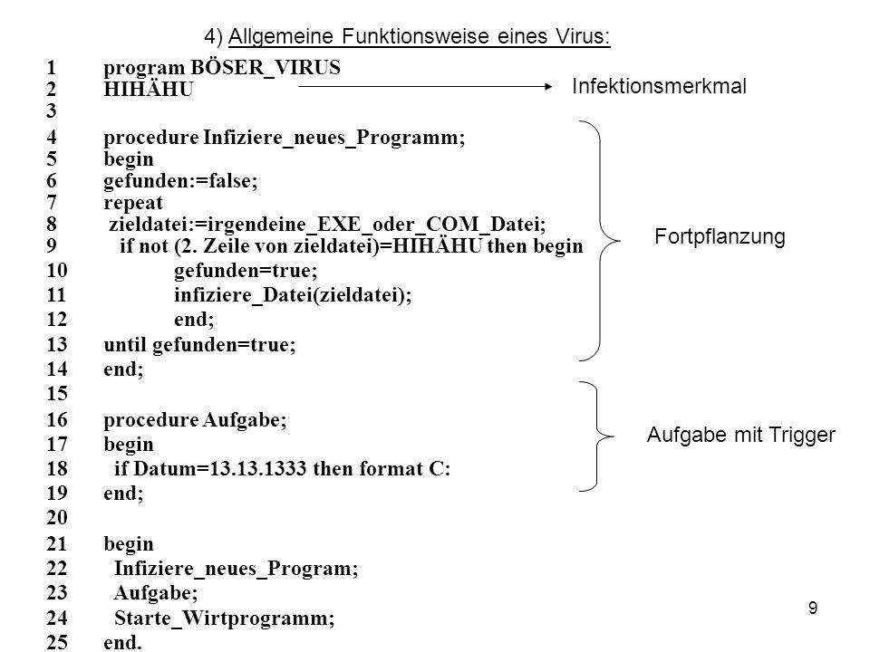 9 4) Allgemeine Funktionsweise eines Virus: 1program BÖSER_VIRUS 2HIHÄHU 3 4procedure Infiziere_neues_Programm; 5begin 6gefunden:=false; 7repeat 8 zie
