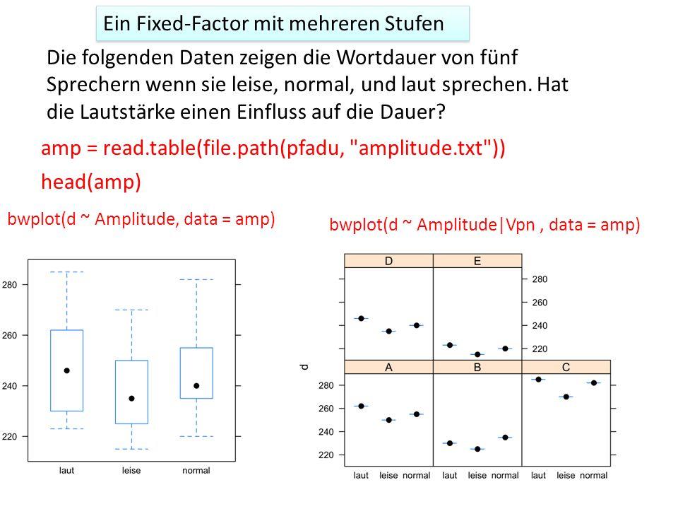 Ein Fixed-Factor mit mehreren Stufen Die folgenden Daten zeigen die Wortdauer von fünf Sprechern wenn sie leise, normal, und laut sprechen. Hat die La