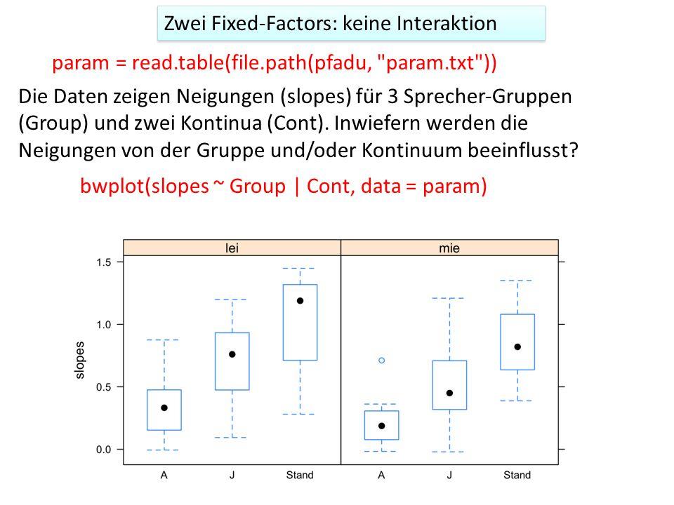 Zwei Fixed-Factors: keine Interaktion Die Daten zeigen Neigungen (slopes) für 3 SprecherGruppen (Group) und zwei Kontinua (Cont). Inwiefern werden di