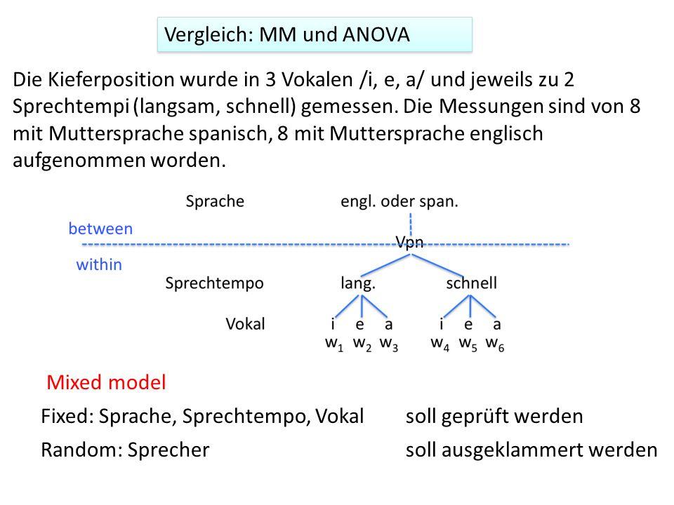 Vergleich: MM und ANOVA Die Kieferposition wurde in 3 Vokalen /i, e, a/ und jeweils zu 2 Sprechtempi (langsam, schnell) gemessen. Die Messungen sind v