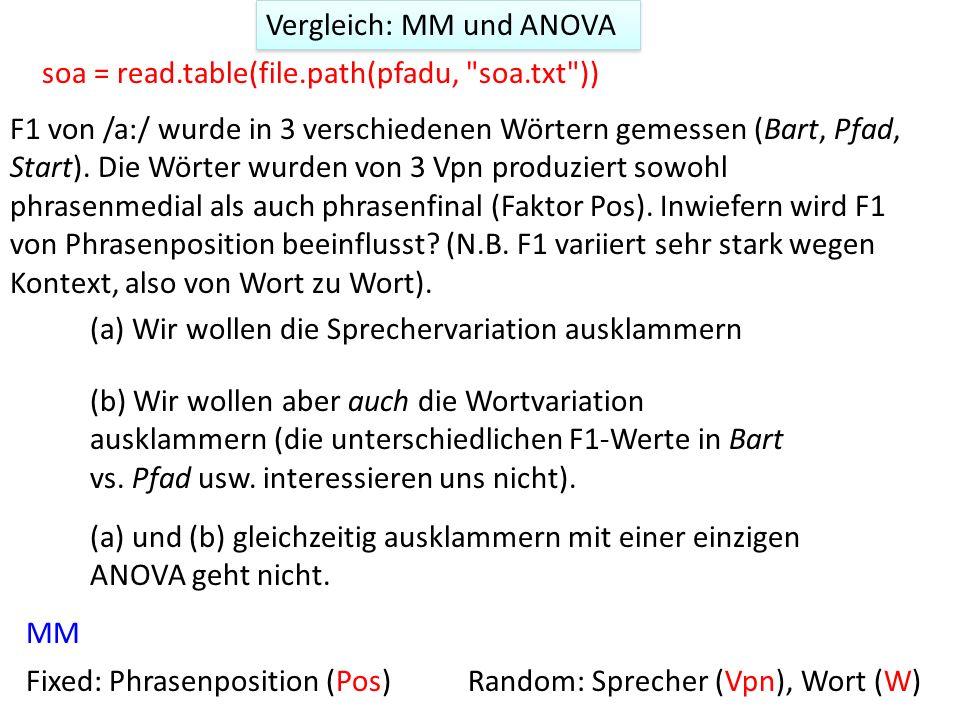 y = bx + k + e Vpn + e W ^ Eingeschätzte Werte x ist ein Faktor-Code* (0 oder 1 für die 2 Stufen von Pos ) *siehe: http://www.ats.ucla.edu/stat/r/library/contrast_coding.htmhttp://www.ats.ucla.edu/stat/r/library/contrast_coding.htm Mixed model (MM) By-item intercept Wortvariation ausklammern By-subject intercept Sprechervariation ausklammern Unterschiede in der Neigung, wenn sich die Stufen von Pos unterscheiden Das Intercept steht im Verhältnis zum Mittelwert aller Beobachtungen