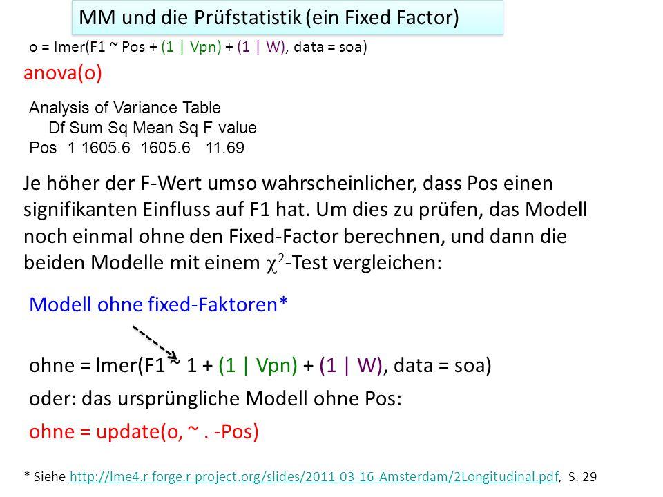 Data: soa Models: ohne: F1 ~ (1 | Vpn) + (1 | W) o: F1 ~ Pos + (1 | Vpn) + (1 | W) Df AIC BIC logLik Chisq Chi Df Pr(>Chisq) ohne 4 171.23 174.79 -81.614 o 5 164.35 168.81 -77.176 8.8758 1 0.00289 ** F1 wurde signifikant von der Phrasenposition beeinflusst ( 2 [1] = 8.9, p < 0.01) anova(o, ohne) ohne = update(o, ~.