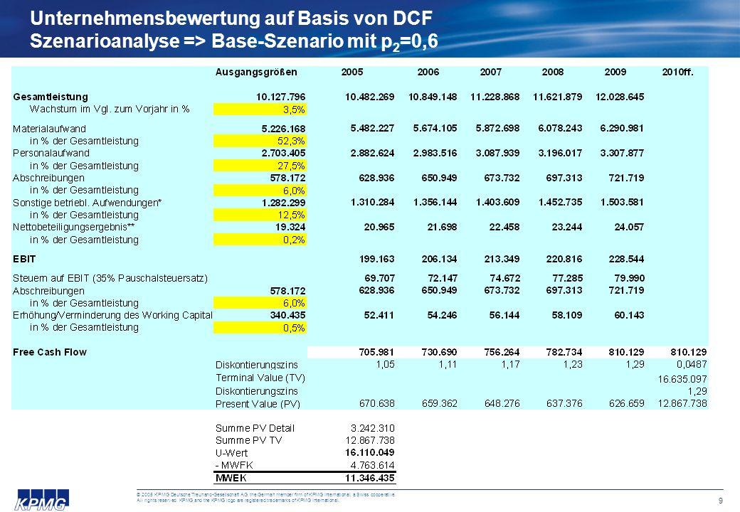 8 © 2005 KPMG Deutsche Treuhand-Gesellschaft AG, the German member firm of KPMG International, a Swiss cooperative. All rights reserved. KPMG and the