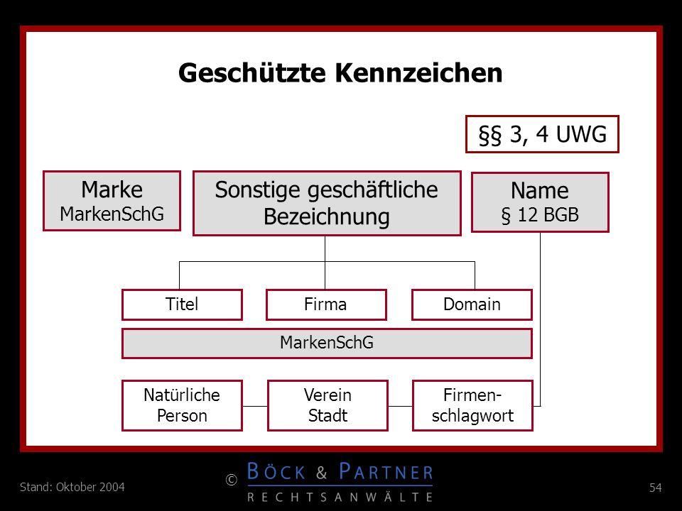 54 © Stand: Oktober 2004 Marke MarkenSchG Sonstige geschäftliche Bezeichnung TitelFirmaDomain Natürliche Person Verein Stadt Firmen- schlagwort Geschü