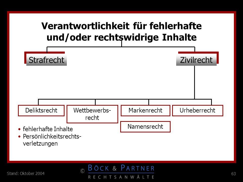 63 © Stand: Oktober 2004 Verantwortlichkeit für fehlerhafte und/oder rechtswidrige Inhalte Strafrecht DeliktsrechtWettbewerbs- recht MarkenrechtUrhebe