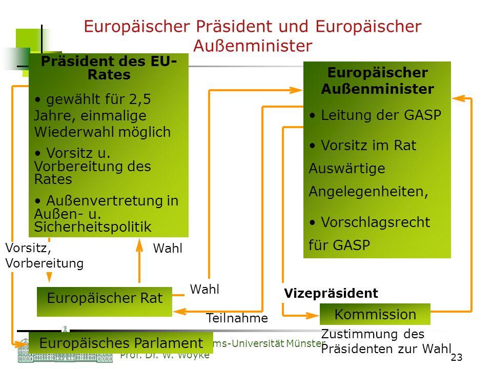 Westfälische Wilhelms-Universität Münster Prof. Dr. W. Woyke 23 Europäischer Präsident und Europäischer Außenminister Präsident des EU- Rates gewählt