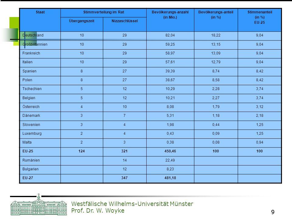 Westfälische Wilhelms-Universität Münster Prof. Dr. W. Woyke 9 Stimmverteilung im Rat der EU-25 StaatStimmverteilung im RatBevölkerungs-anzahl (in Mio