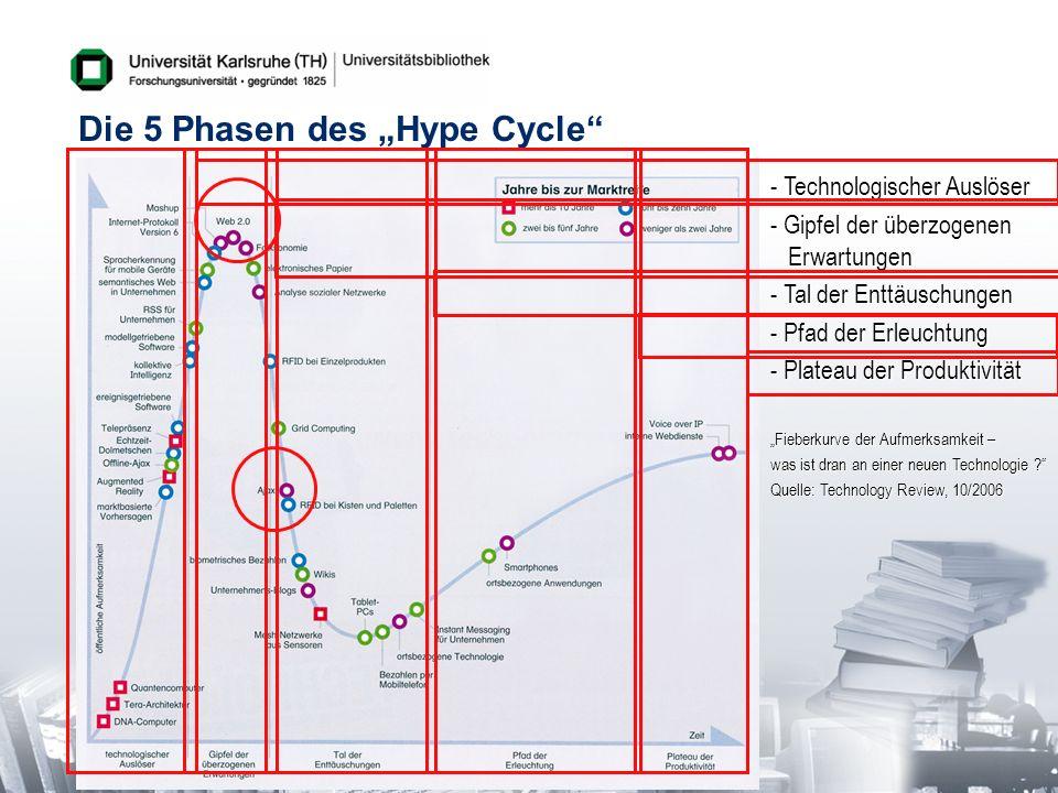 Die 5 Phasen des Hype Cycle - Technologischer Auslöser - Gipfel der überzogenen Erwartungen - Tal der Enttäuschungen - Pfad der Erleuchtung - Plateau
