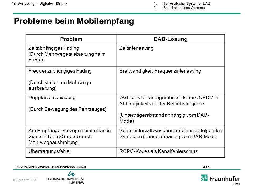 © Fraunhofer IDMT Prof. Dr.-Ing. Karlheinz Brandenburg, karlheinz.brandenburg@tu-ilmenau.de Seite 14 ProblemDAB-Lösung Zeitabhängiges Fading (Durch Me