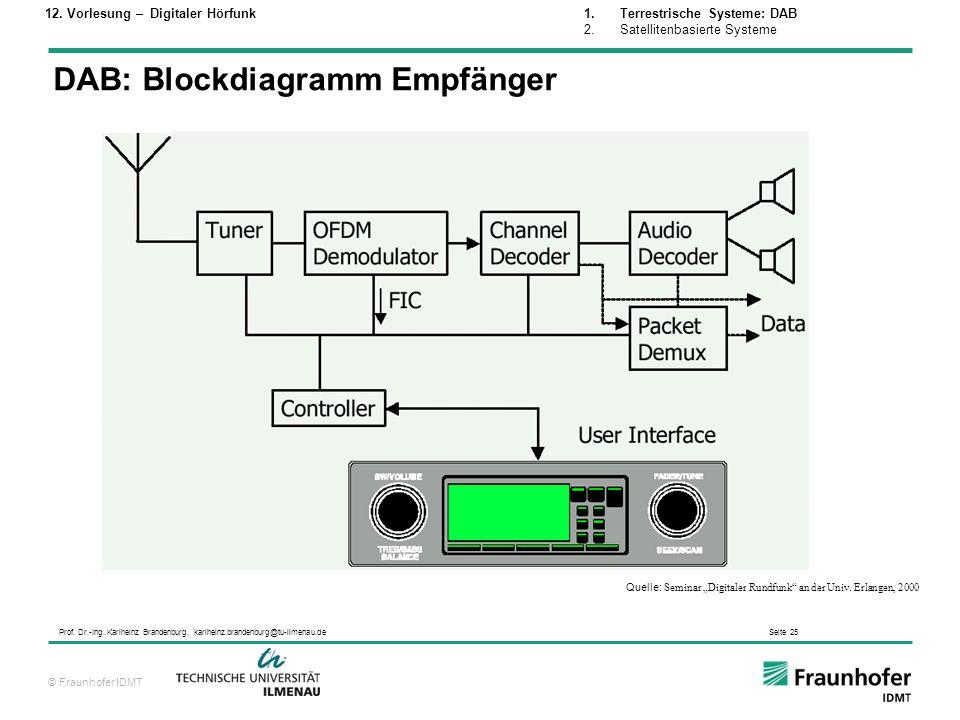 © Fraunhofer IDMT Prof. Dr.-Ing. Karlheinz Brandenburg, karlheinz.brandenburg@tu-ilmenau.de Seite 25 DAB: Blockdiagramm Empfänger Quelle: Seminar Digi