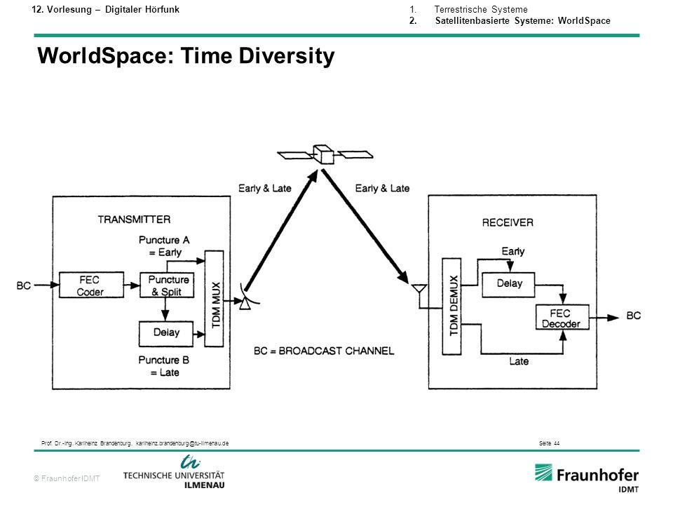 © Fraunhofer IDMT Prof. Dr.-Ing. Karlheinz Brandenburg, karlheinz.brandenburg@tu-ilmenau.de Seite 44 WorldSpace: Time Diversity 1.Terrestrische System