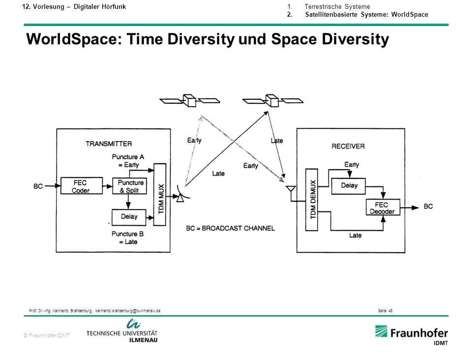 © Fraunhofer IDMT Prof. Dr.-Ing. Karlheinz Brandenburg, karlheinz.brandenburg@tu-ilmenau.de Seite 45 WorldSpace: Time Diversity und Space Diversity 1.